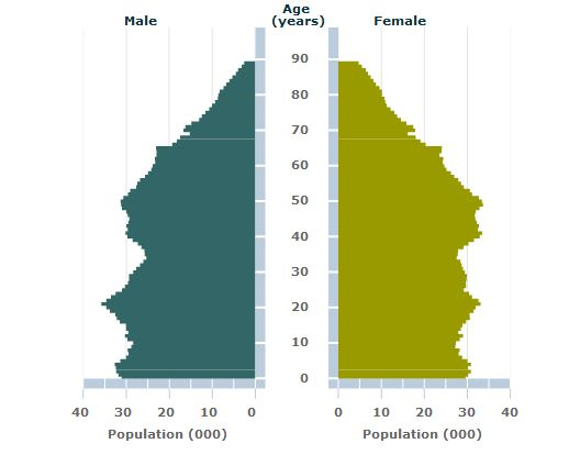 The_interactive_population_pyramid